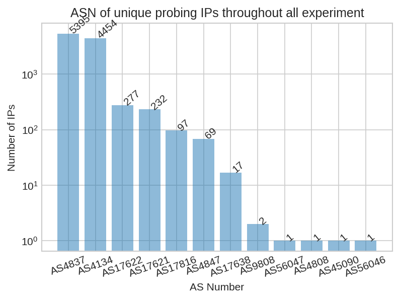 ASN of unique probing IPs throughout all                                       experiments